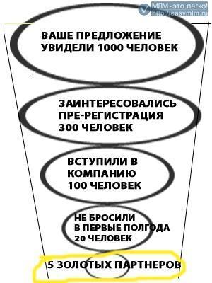 Воронка сетевого маркетинга.