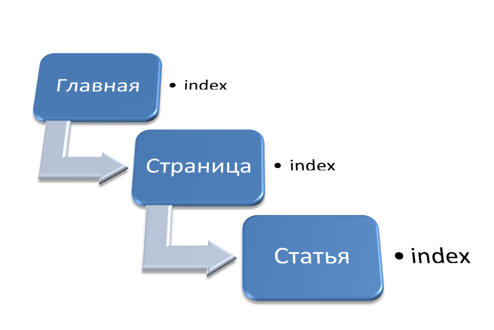 Индексация сайта.