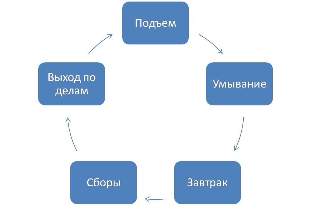 Жизненный цикл.