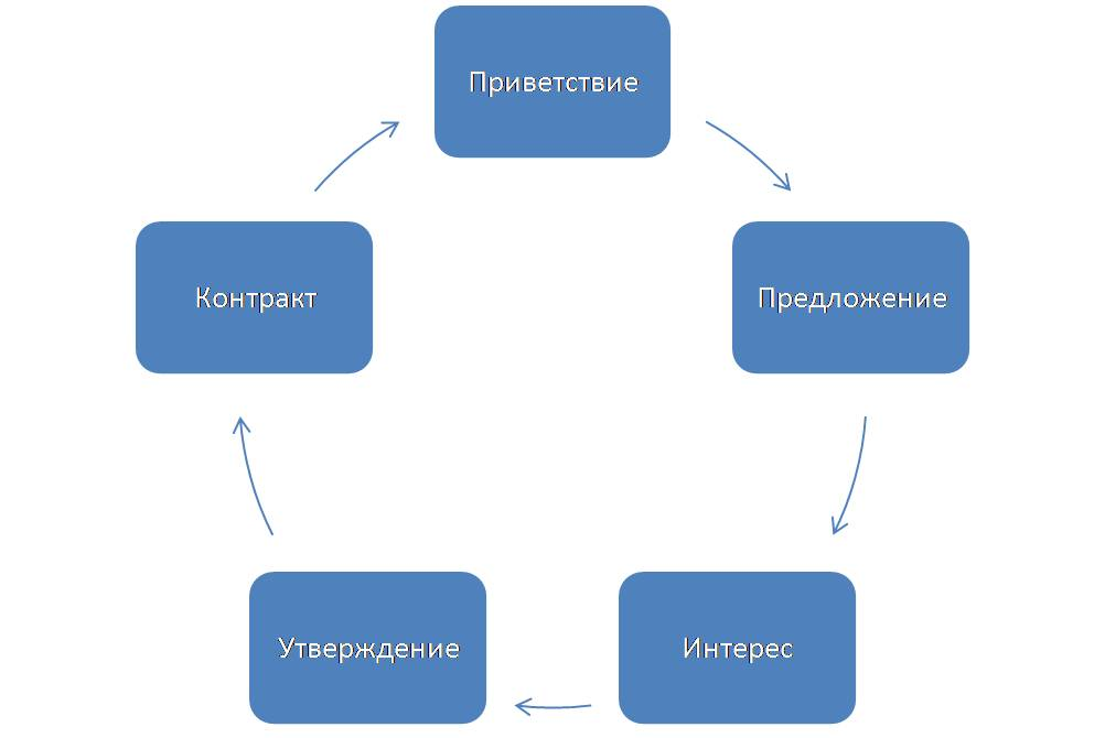 МЛМ цикл.