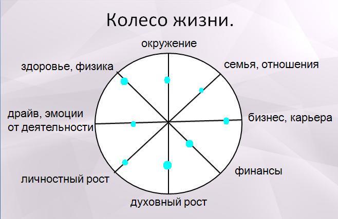 Колесо жизни. Определение сфер.